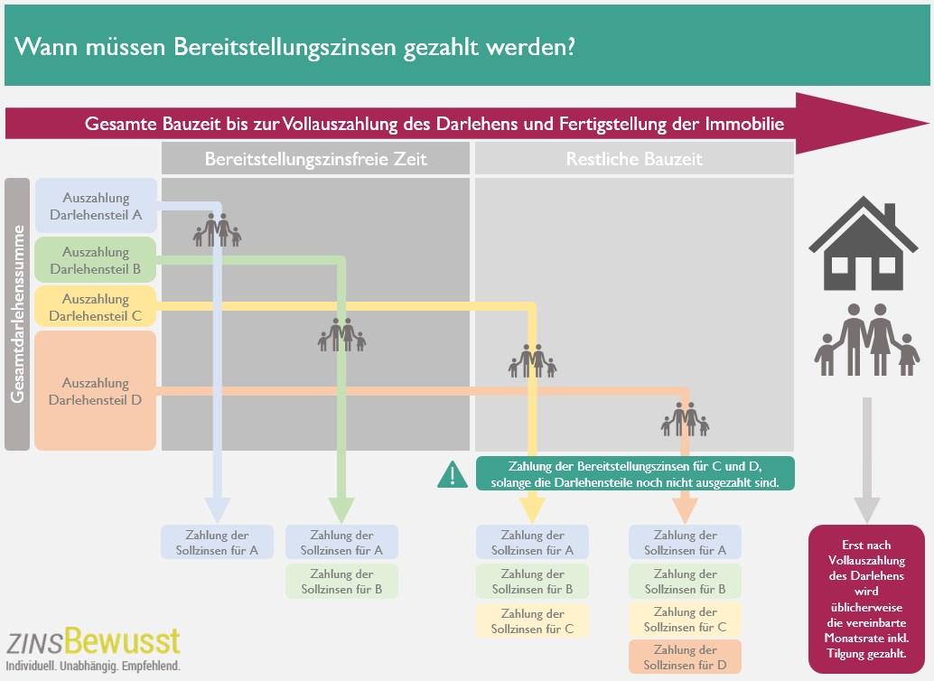 Wann müssen Bereitstellungszinsen oder Bereitstellungsprovisionen gezahlt werden? Die Infografik gibt ein besseres Verständnis.