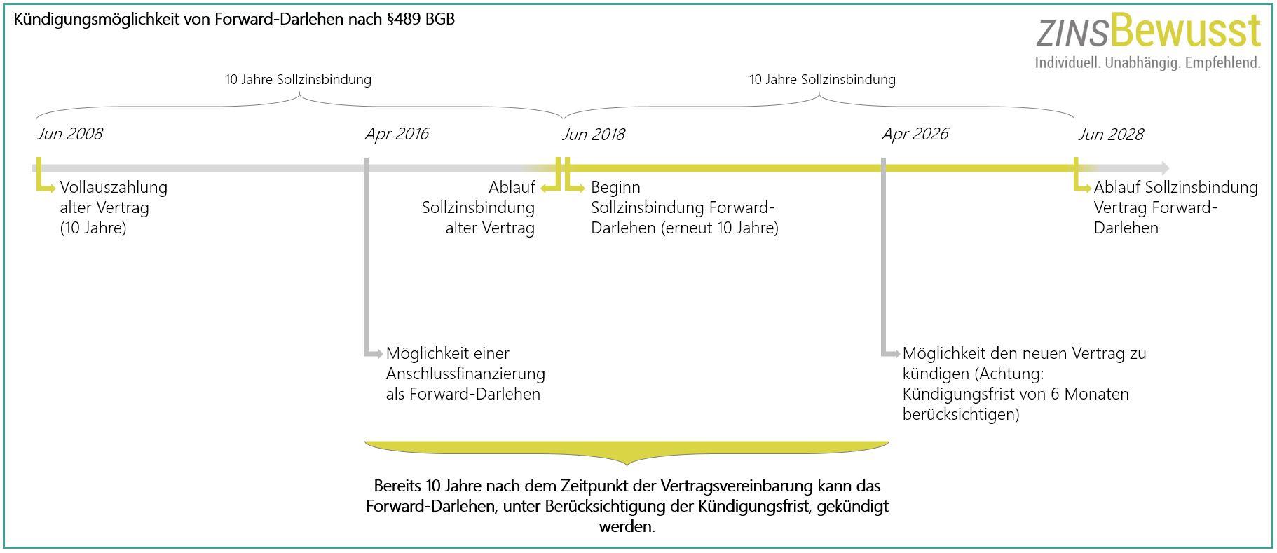 Kuendigung eines Forward-Darlehens nach §489 BGB