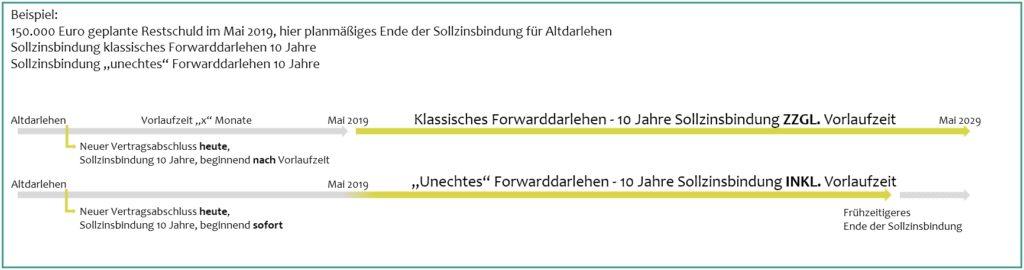 Unterschiede von echten Forward-Darlehen und unechten Forward-Darlehen.